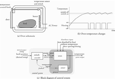 electric oven  common    control system