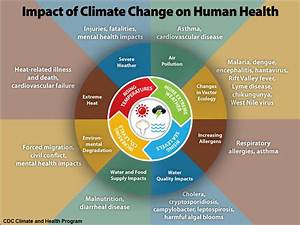 How Climate Change Impacts Health