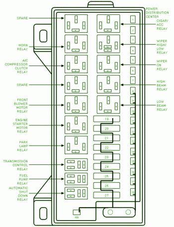 1999 Dodge Fuse Diagram by 1999 Dodge Grand Caravan Underhood Fuse Box Diagram