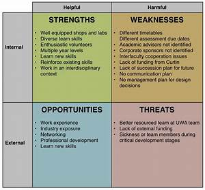 swot analysis examples With what is a swot analysis template