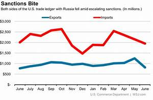 Great Graphic: US-Russian Trade - Business Insider