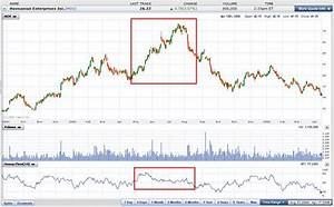 Yahoo Finance Moving Average Charts Yahoo Finance Charts User Guide Money Flow Index