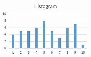 Histogram Chart Excel 2013 Histogram On A Value X Axis Peltier Tech Blog