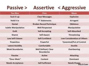 Passive Assertive Aggressive Communication Examples