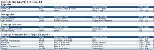 Dgaz Chart 5 22 17 Monday Stock Market Movers News Stockmarket