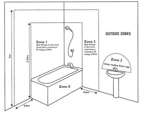 ip bathroom zones faqs fritz fryer