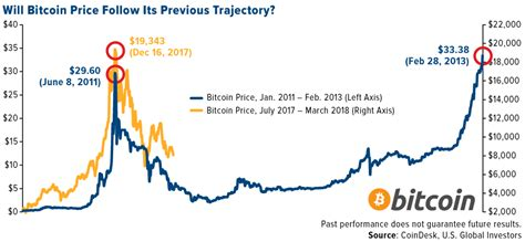 bitcoin price nearing  death cross  analysts