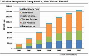 Revenue For Lithium Ion Battery Market Set To Grow By 700% ...