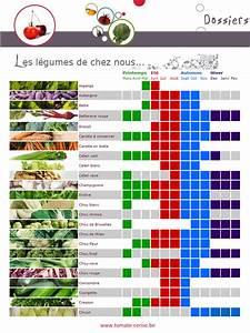 Calendrier Fruits Et Légumes De Saison : calendrier des fruits et l gumes de saison belgique ~ Nature-et-papiers.com Idées de Décoration
