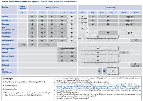 impfkalender  meinung litiade
