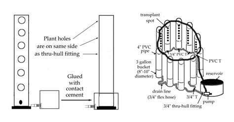 top feeding vertical garden system      pvc pipe