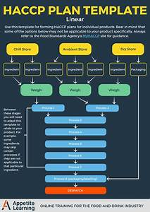 Haccp Plan Flow Chart Haccp Plan Template Preview Food Safety Food Safety And