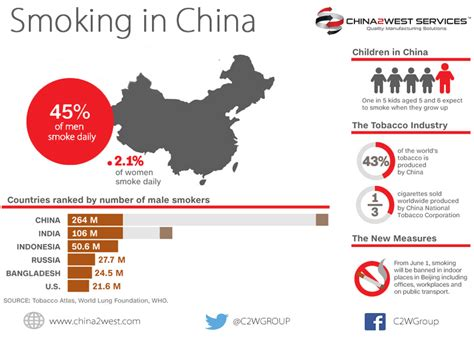 pros and cons of outsourcing china manufacturing infographics china 2 west services ltd