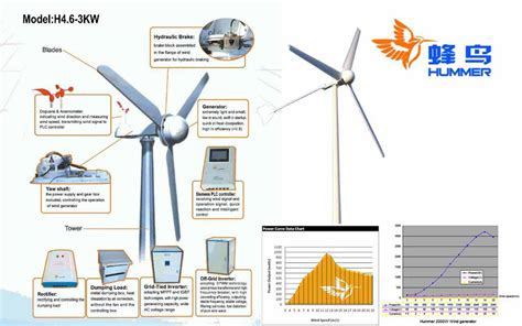 Professional Layout Generator by Hummer Wind Turbine In Karachi Lahore Islamabad By Pak Solar