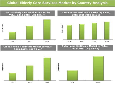 Global Elderly Care Services Market: Trends and ...