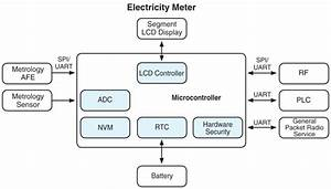 Choosing An Mcu For Smart Energy Meters