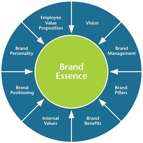 brand strategy   group