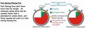 Ionization Vs  Photoelectric Smoke Alarms
