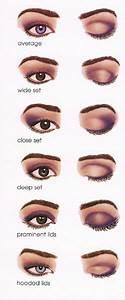 Meykuhp Flair  Eye Diagrams To Help You Apply Eye Makeup