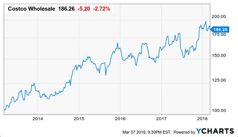 Valuation Supports Further Upside In Costco Stock - Costco ...