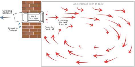 whole house filter k hrv150 12rh kair single room hrv ventilation heat