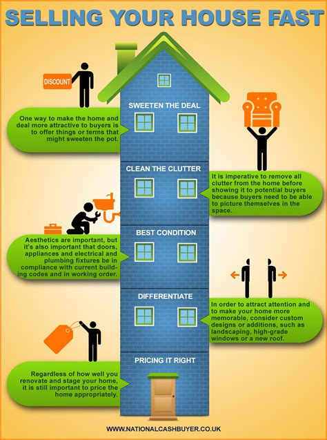 Design Tips For Selling Your Home by Tips For Selling Your Home Fast Selling Your Home