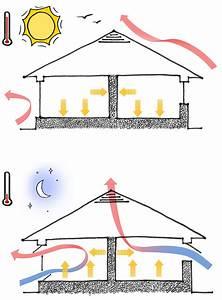 Best Natural Ventilation Transformer Rooms For Modern Vent