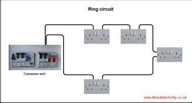 Ring Circuit Electrical Home