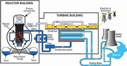 Nuclear Plant Power Diagram Bwr Svg Berkas