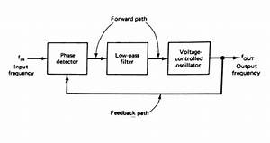 Describe The Basic Block Diagram Of The Phase Locked Loop