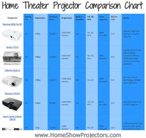 optoma hdx projector pros cons