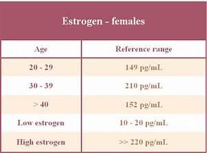 Low Level Of Estrogen Fertilitypedia