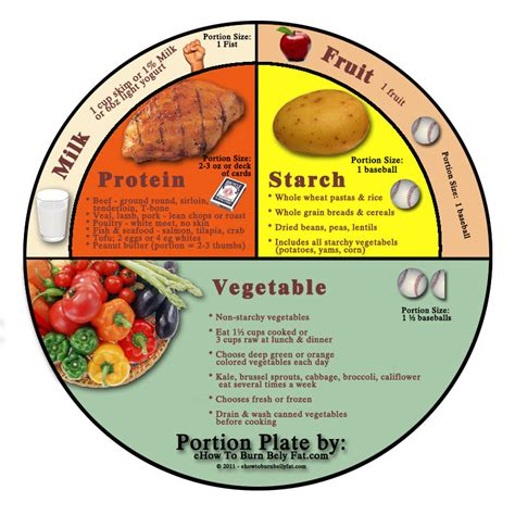 Portion Template by Start The New Year By Designing A Healthy Appetite Rsvp