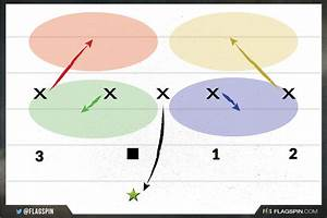 The Best 5 On 5 Flag Football Defense Strategy Guide
