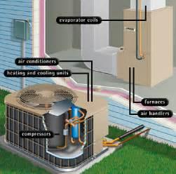 similiar parts of an hvac unit keywords hvac ft lauderdale fort lauderdale air conditioning