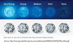Diamond Quality Scale Chart Diamond Fluorescence Friend Or Foe