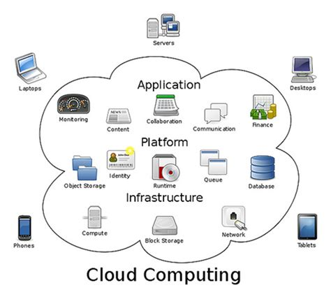 A Guide To Cloud Computing Solutions For Smes  Tech&trends. Real Estate Contact Management System. Infection Control Degree Sox Compliance Tools. Anatomy And Physiology Online Class. Tanning Salon Computer Software. Marketing Material For Small Business. 2002 Honda Civic Lx Specs Heinz Stock Symbol. Creating A Personal Website Aker Garage Door. Locksmith Melbourne Florida Bmw Car Finance
