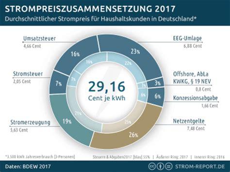 strompreisentwicklung  teuer wird strom   deutschland