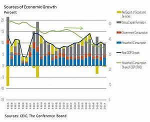 China's Surprising Rebalancing Act | Seeking Alpha