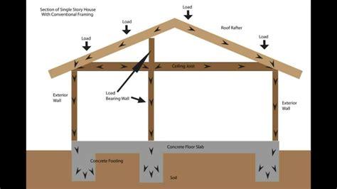 Load Bearing Wall Framing Basics - Structural Engineering ...