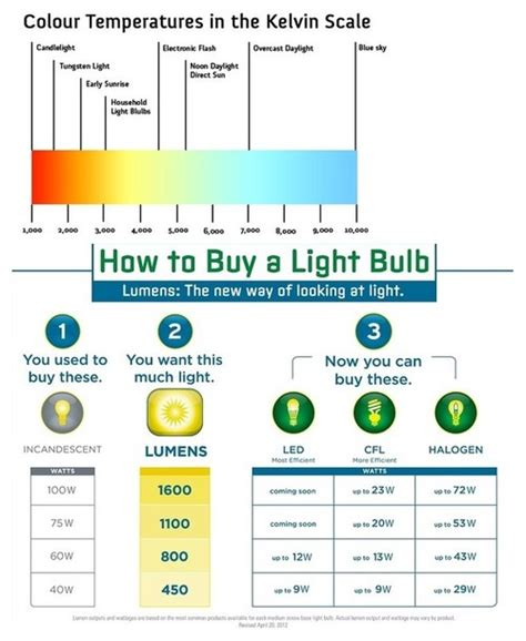 book of bathroom lighting how many lumens in spain by emily eyagci com