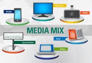 Types Advertising Media