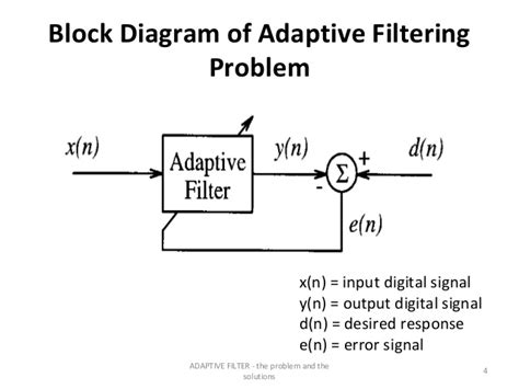 Filter Diagram by Adaptive Filter