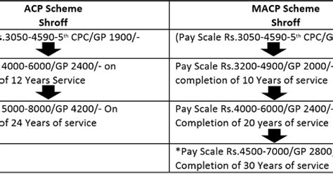 Mouser Cabinets Pay Scale by 7cpc 7th Central Pay Commission For Central Government