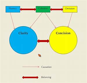 Disputed Issues  The Dialectic Of Clarity  Cognitive