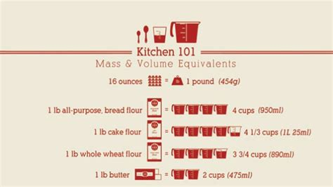 how many cups is 1 lb of powdered sugar this mass to volume cheat sheet makes measuring ingredients easy