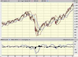 Dow Jones Chart 2008 To Present Guest Post Why 2014 Is Beginning To Look A Lot Like 2008