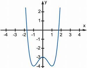 Nullstellen Berechnen Pq Formel : gleichungen 3 grades und biquadratische gleichungen online lernen ~ Themetempest.com Abrechnung