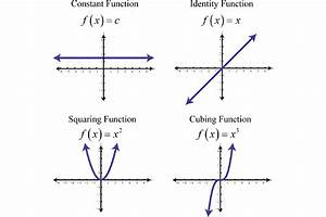 graphing the basic functions With what is function template