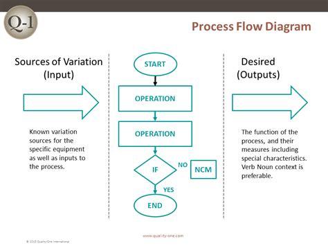 process flow diagram quality